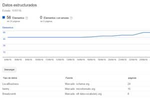 datos estructurados para posicionamiento web