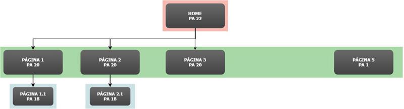 Posición inicial de los enlaces internos