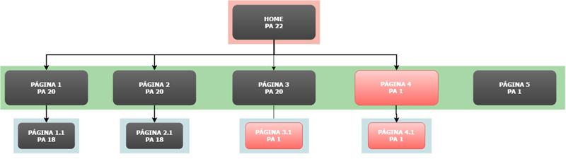 Estructura web para mejorar enlaces internos