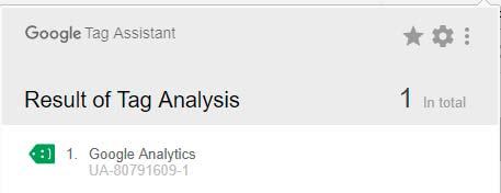 medir resultados con Google Analytics